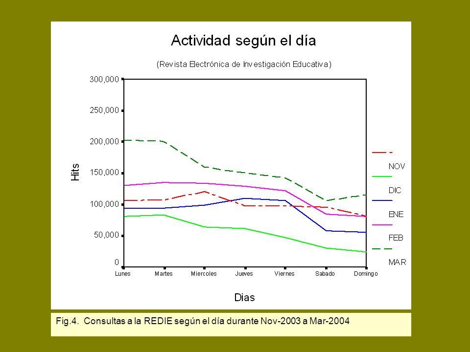 Fig.4. Consultas a la REDIE según el día durante Nov-2003 a Mar-2004