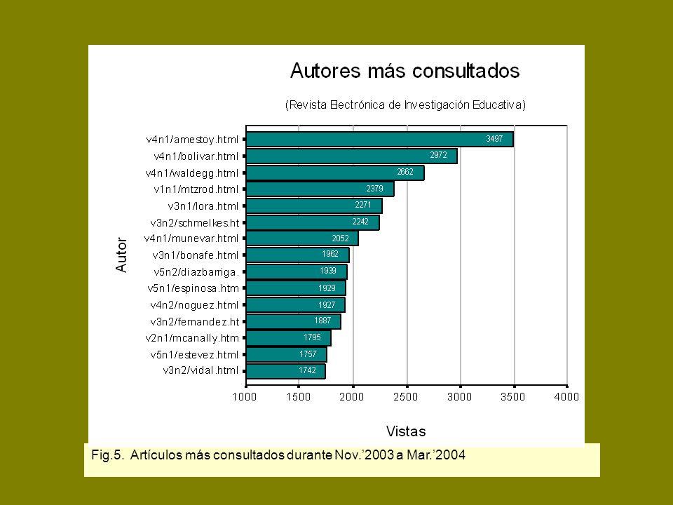 Fig.5. Artículos más consultados durante Nov.'2003 a Mar.'2004