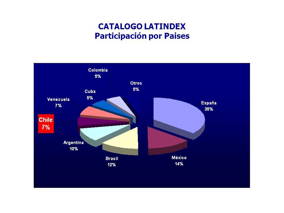 CATALOGO LATINDEX Participación por Paises