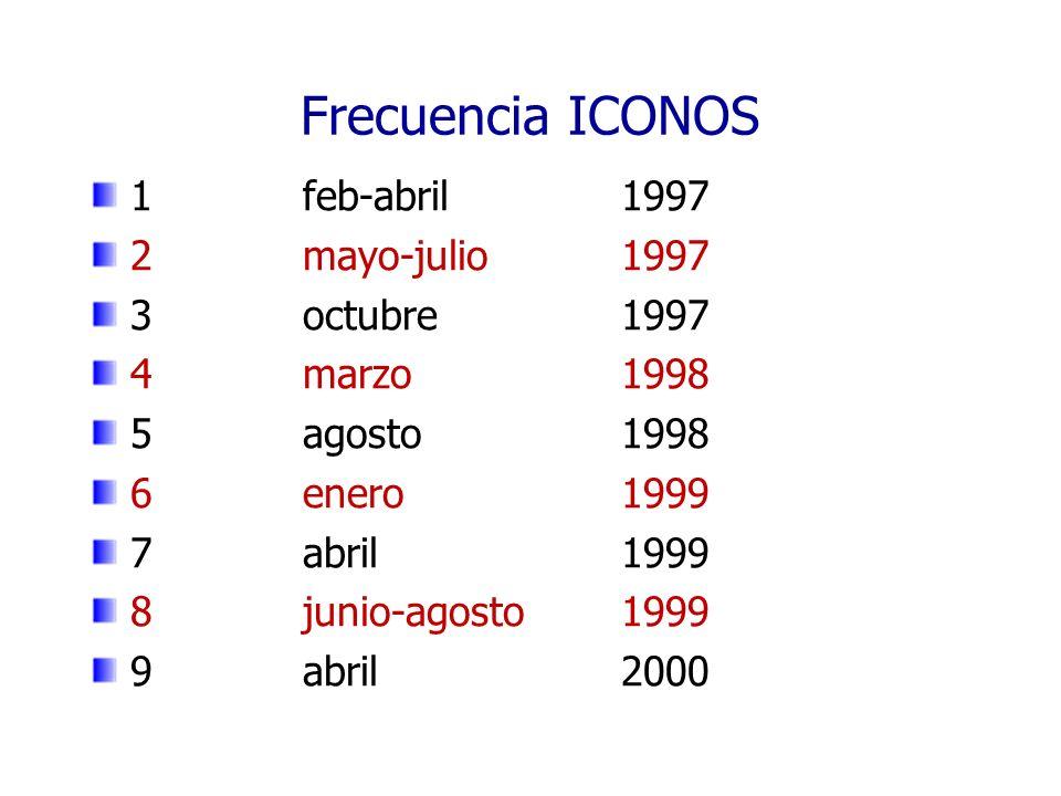 Frecuencia ICONOS 1 feb-abril 1997 2 mayo-julio 1997 3 octubre 1997