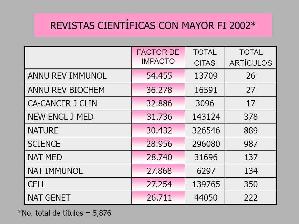 REVISTAS CIENTÍFICAS CON MAYOR FI 2002*