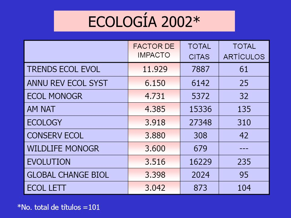 ECOLOGÍA 2002* TRENDS ECOL EVOL 11.929 7887 61 ANNU REV ECOL SYST