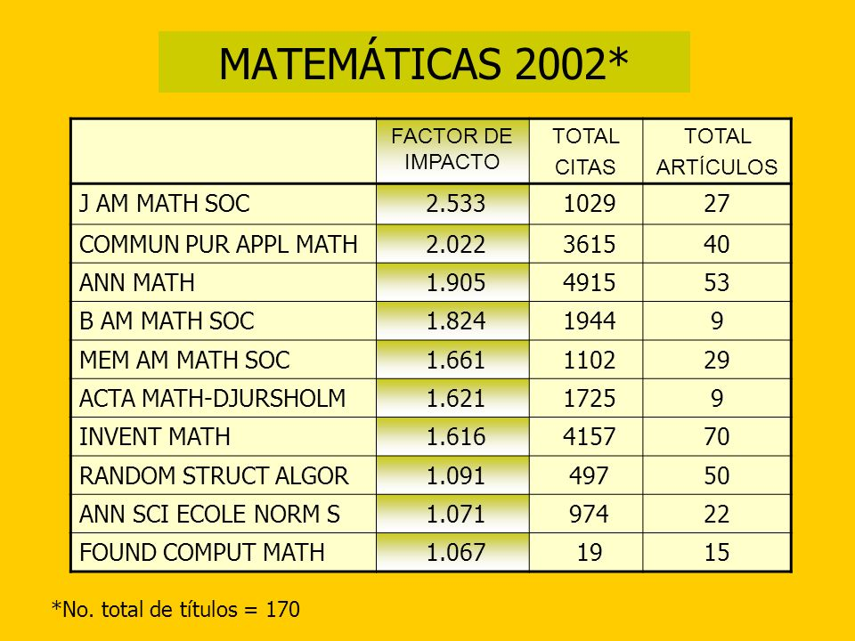 MATEMÁTICAS 2002* J AM MATH SOC 2.533 1029 27 COMMUN PUR APPL MATH