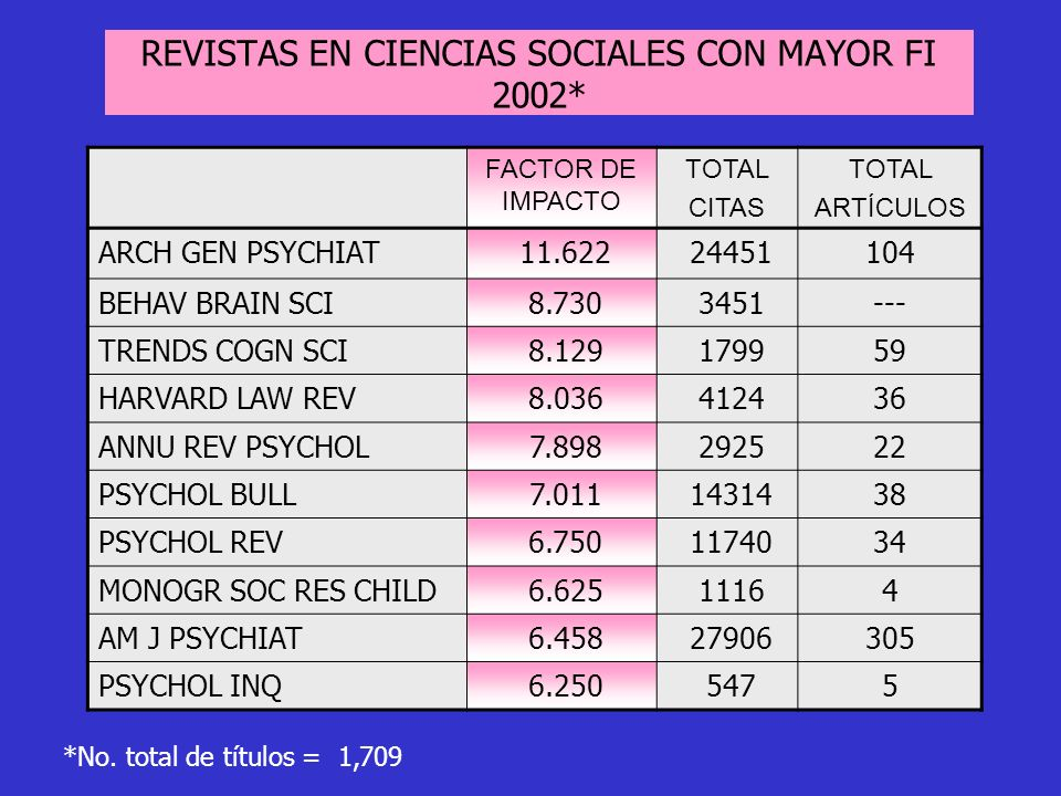 REVISTAS EN CIENCIAS SOCIALES CON MAYOR FI 2002*