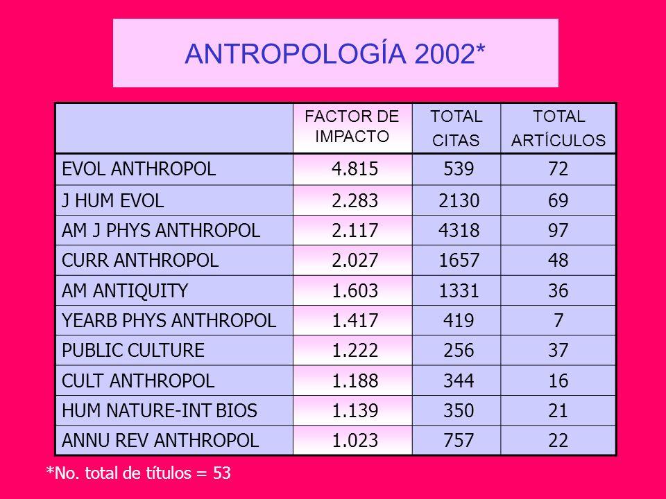 ANTROPOLOGÍA 2002* EVOL ANTHROPOL 4.815 539 72 J HUM EVOL 2.283 2130