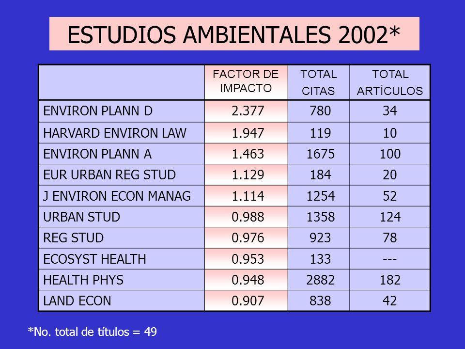 ESTUDIOS AMBIENTALES 2002*