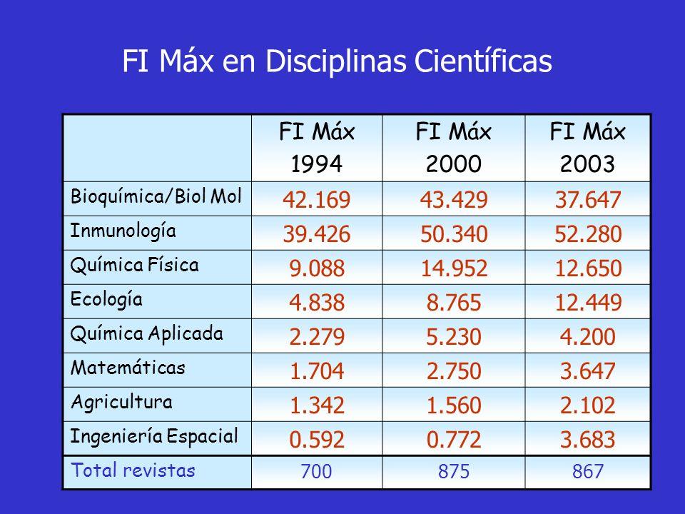 FI Máx en Disciplinas Científicas
