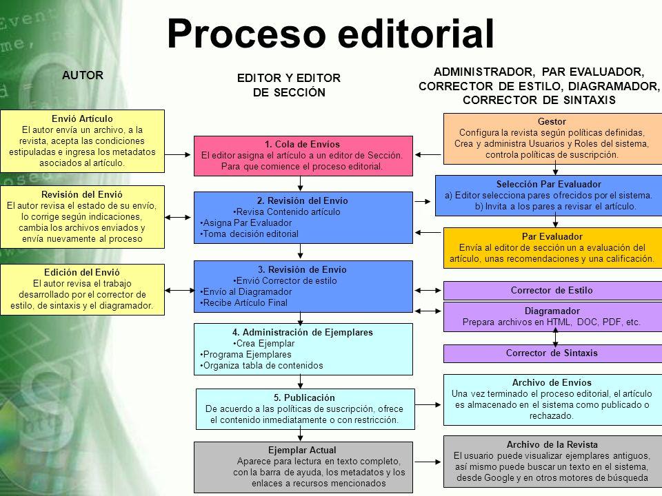 Proceso editorial AUTOR. ADMINISTRADOR, PAR EVALUADOR, CORRECTOR DE ESTILO, DIAGRAMADOR, CORRECTOR DE SINTAXIS.