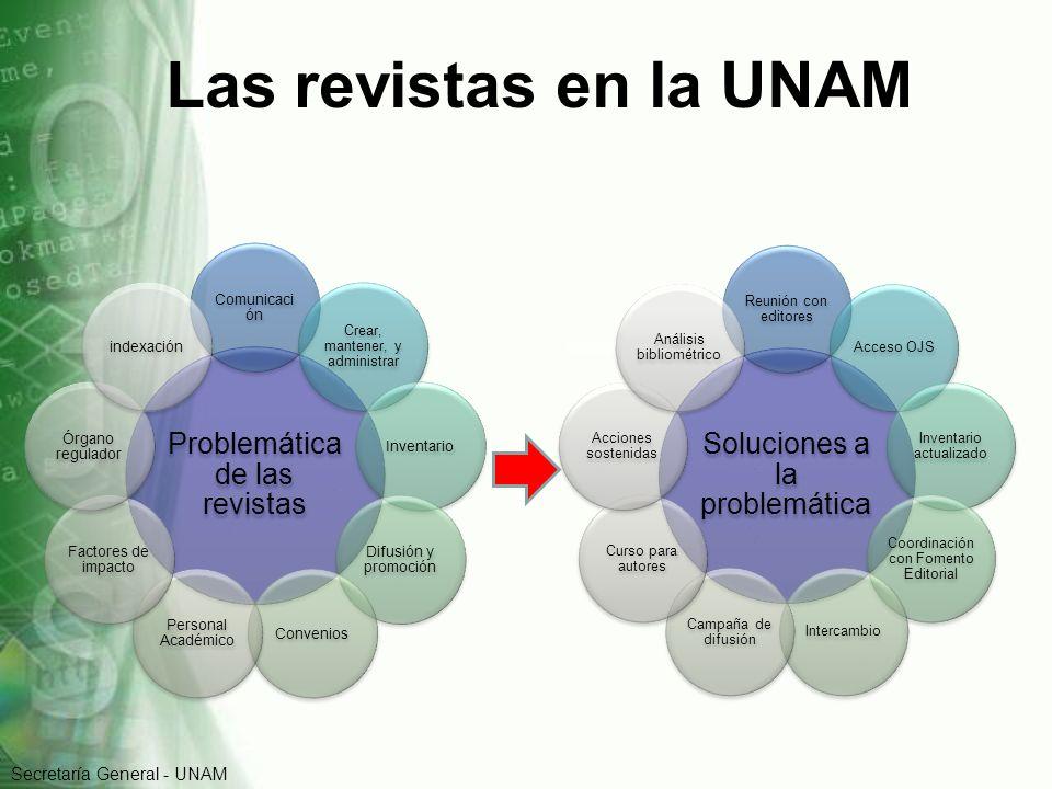 Las revistas en la UNAM Problemática de las revistas