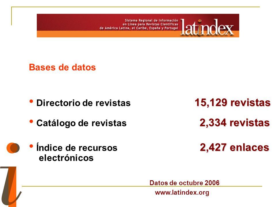 Directorio de revistas 15,129 revistas