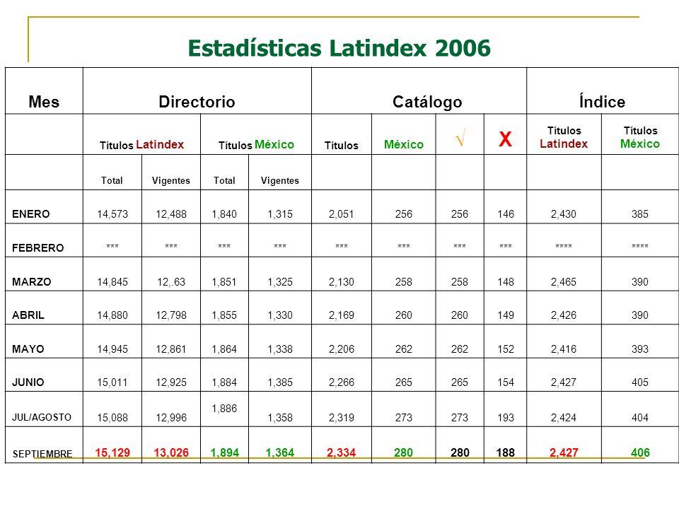 Estadísticas Latindex 2006