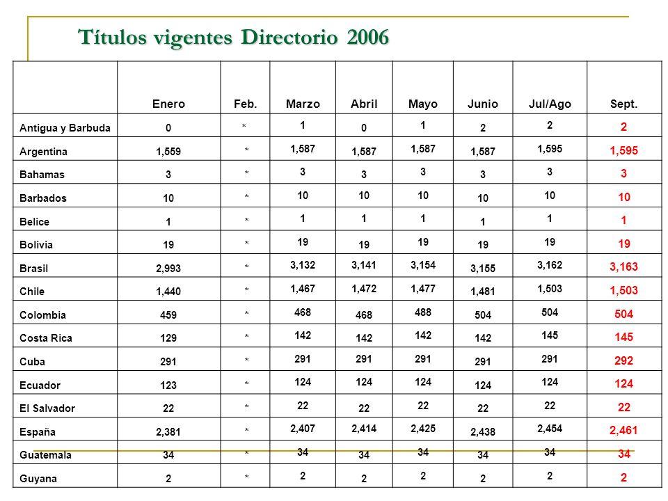 Títulos vigentes Directorio 2006