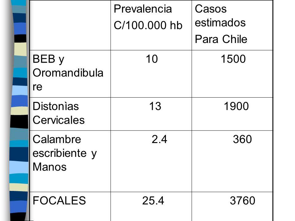 Prevalencia C/100.000 hb. Casos estimados. Para Chile. BEB y Oromandibulare. 10. 1500. Distonìas Cervicales.