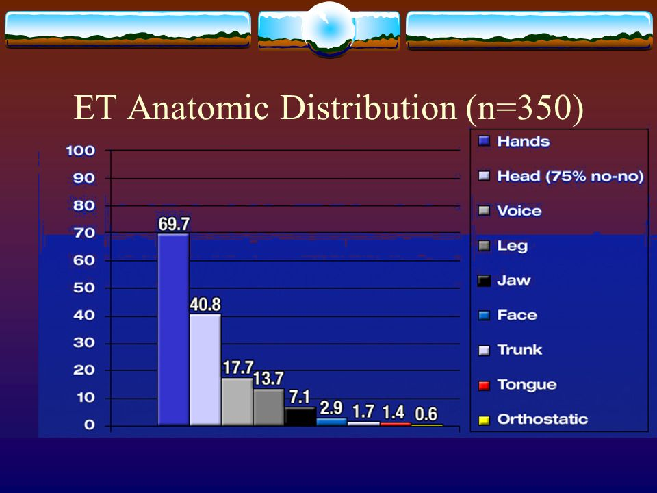 ET Anatomic Distribution (n=350)