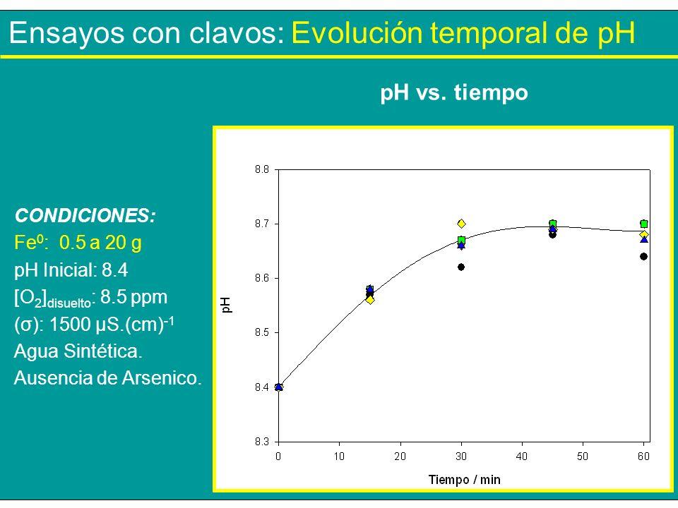 Ensayos con clavos: Evolución temporal de pH