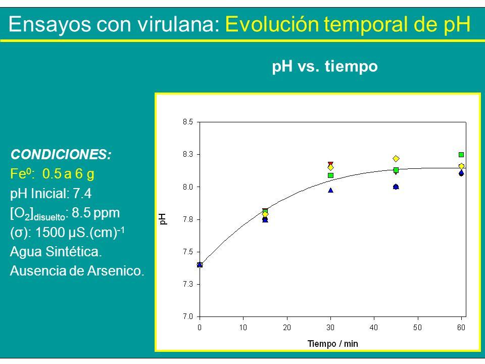 Ensayos con virulana: Evolución temporal de pH