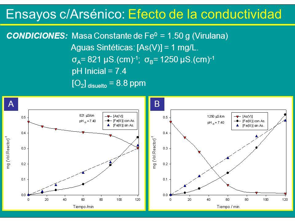 Ensayos c/Arsénico: Efecto de la conductividad