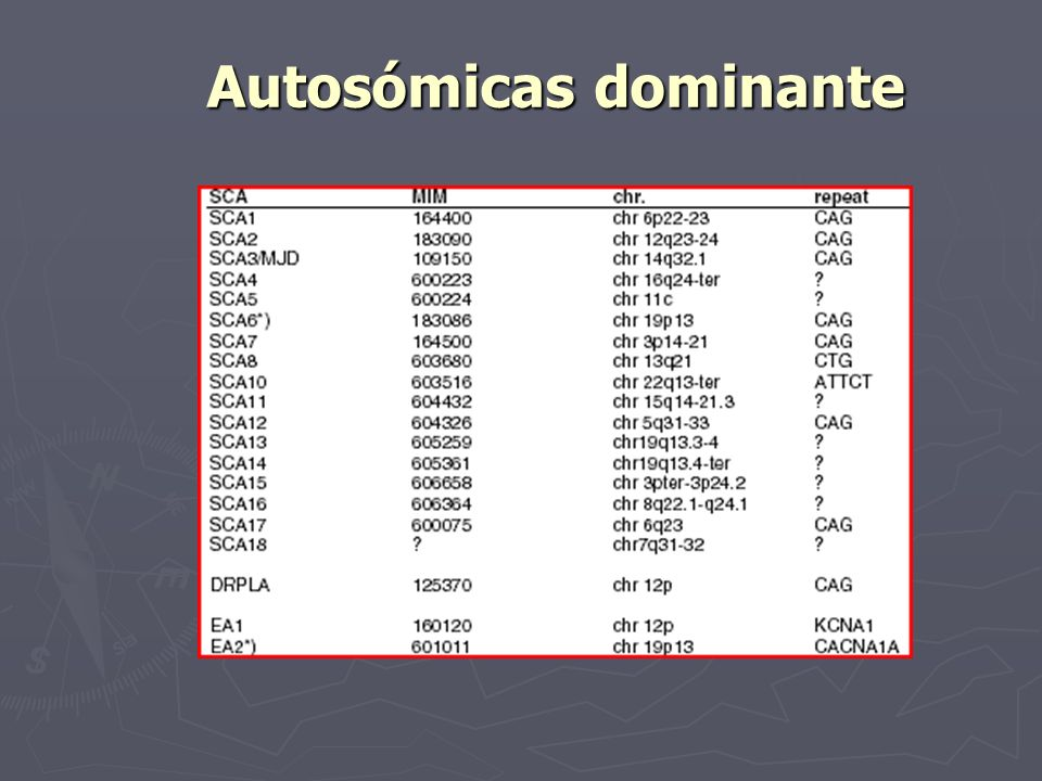Autosómicas dominante