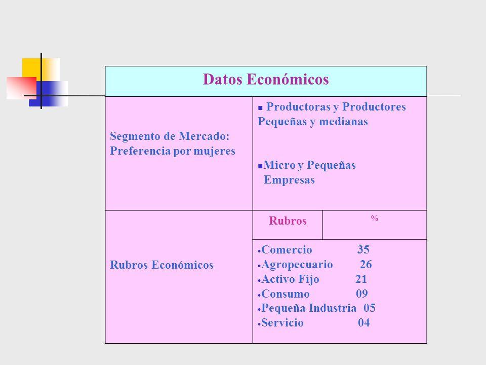 Datos Económicos Segmento de Mercado: Preferencia por mujeres