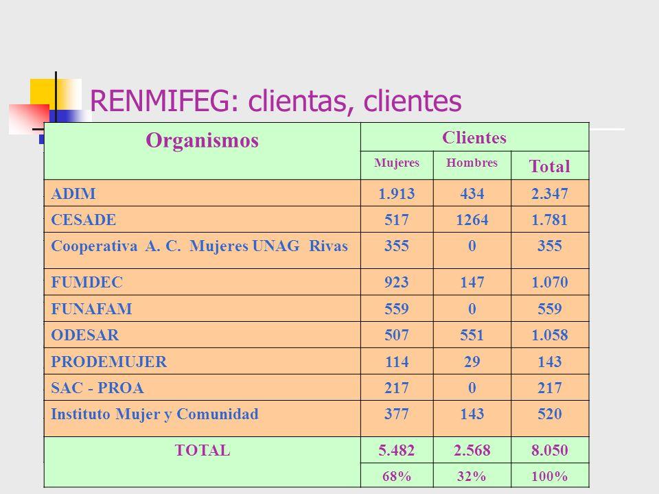 RENMIFEG: clientas, clientes
