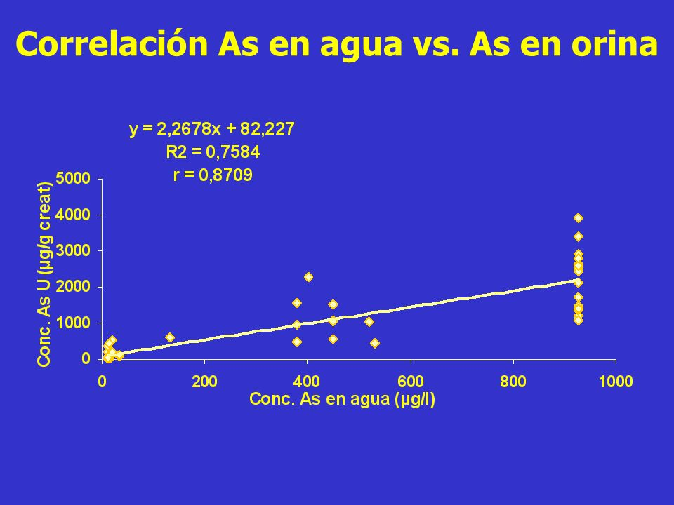 Correlación As en agua vs. As en orina