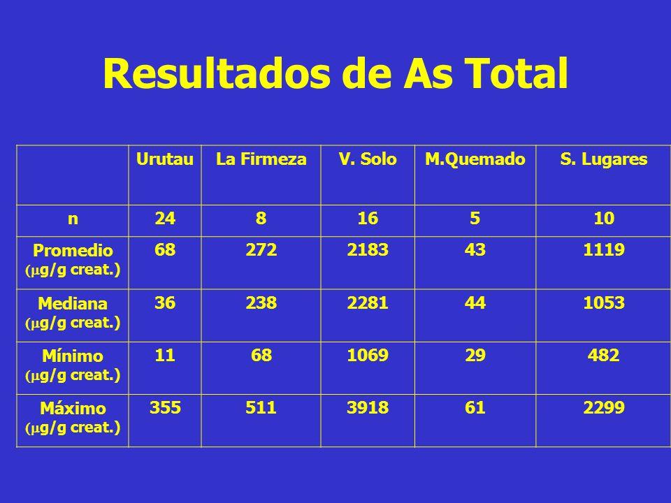 Resultados de As Total Urutau La Firmeza V. Solo M.Quemado S. Lugares