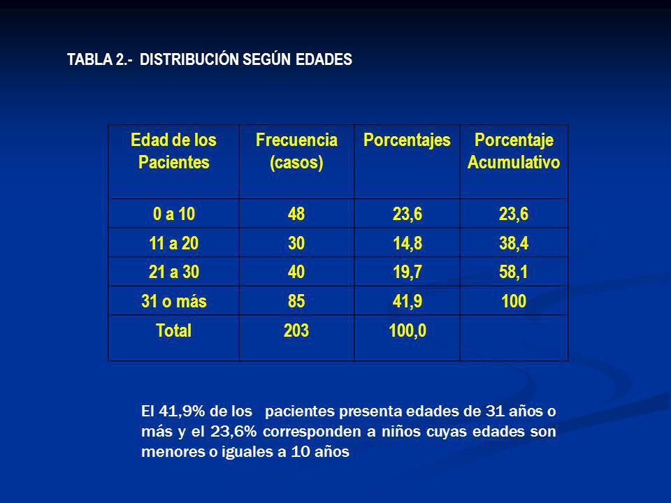 Porcentaje Acumulativo
