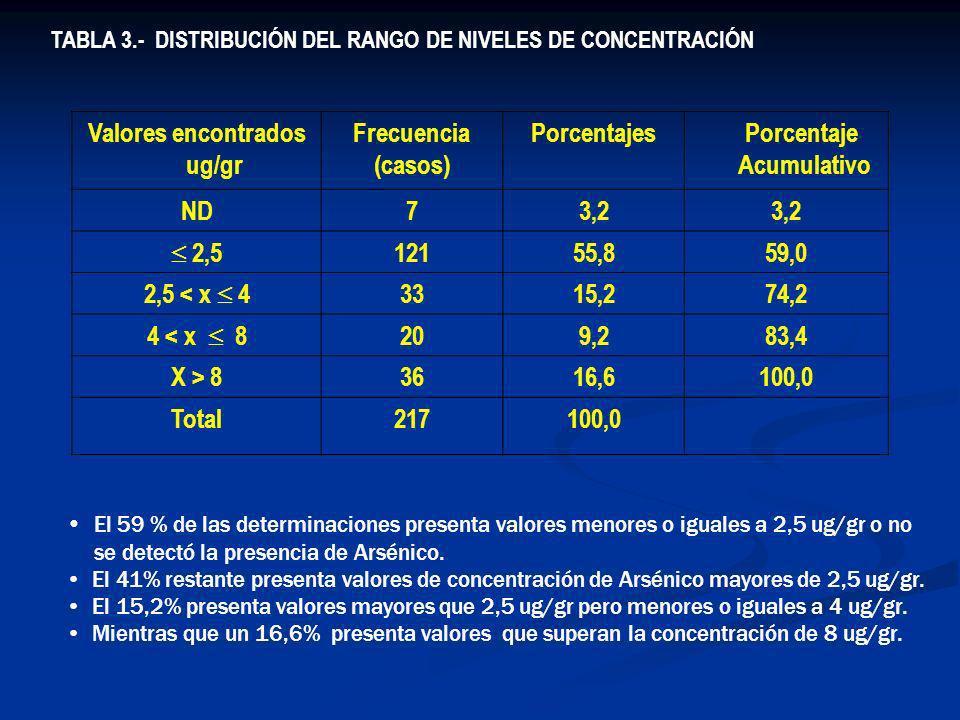 Valores encontrados ug/gr Porcentaje Acumulativo