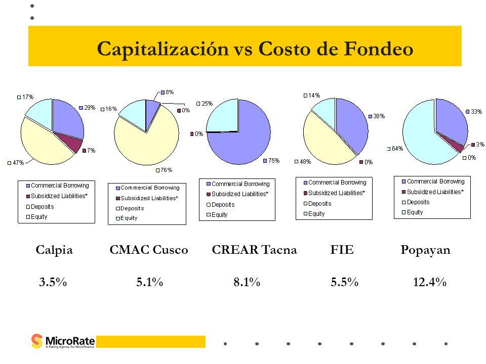 Capitalización vs Costo de Fondeo
