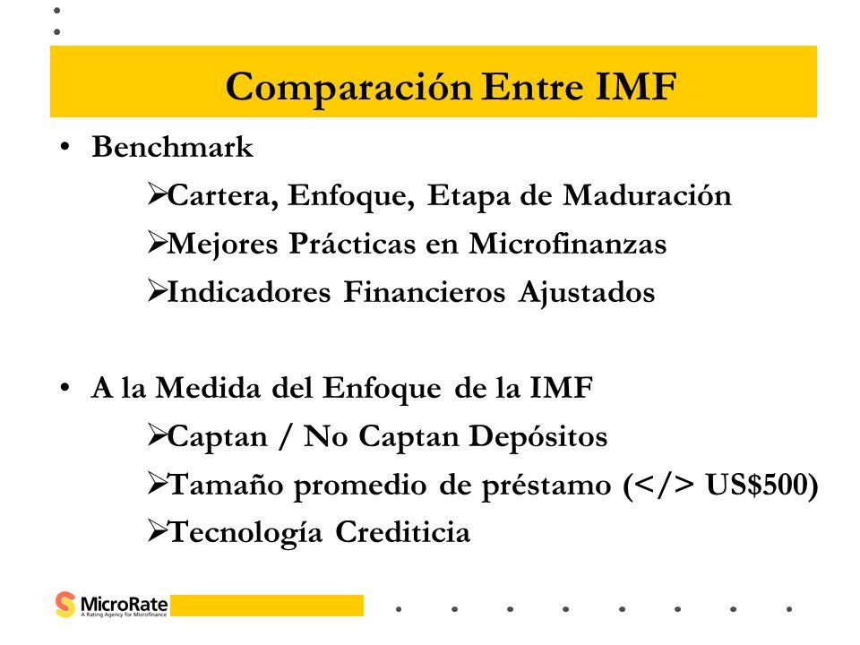 Comparación Entre IMF Benchmark Cartera, Enfoque, Etapa de Maduración