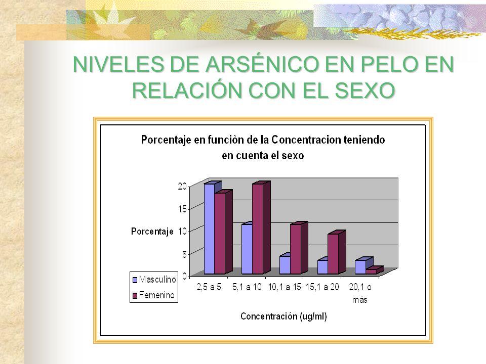 NIVELES DE ARSÉNICO EN PELO EN RELACIÓN CON EL SEXO