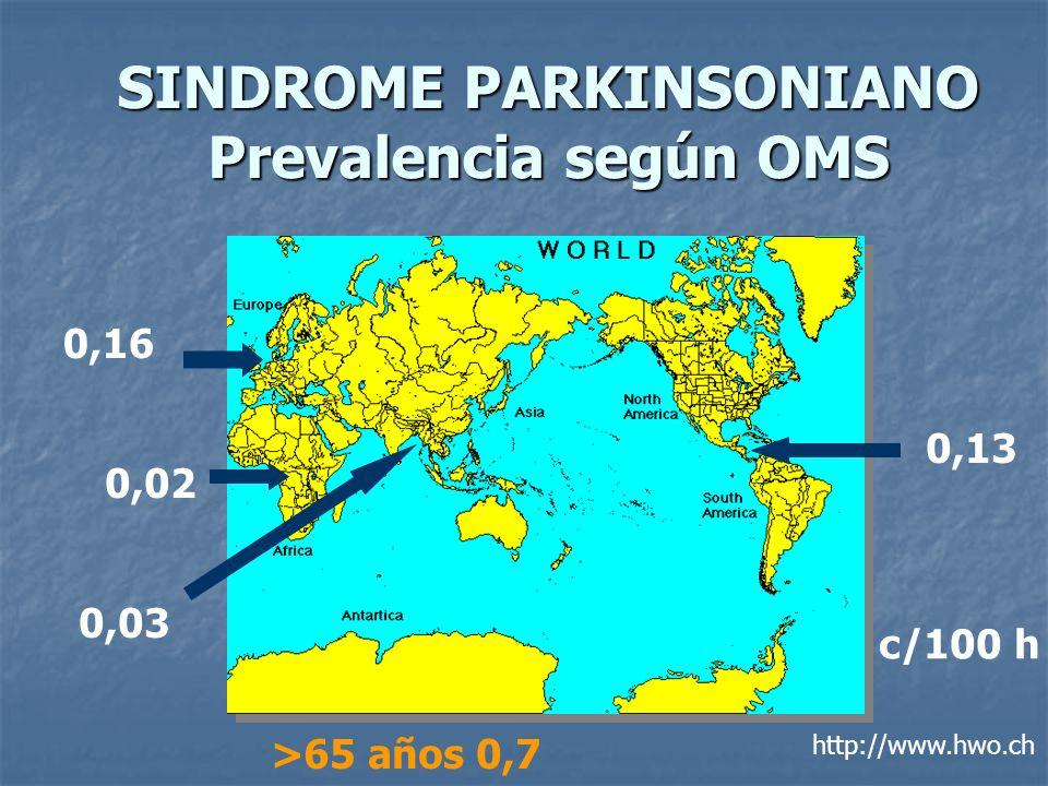 SINDROME PARKINSONIANO Prevalencia según OMS