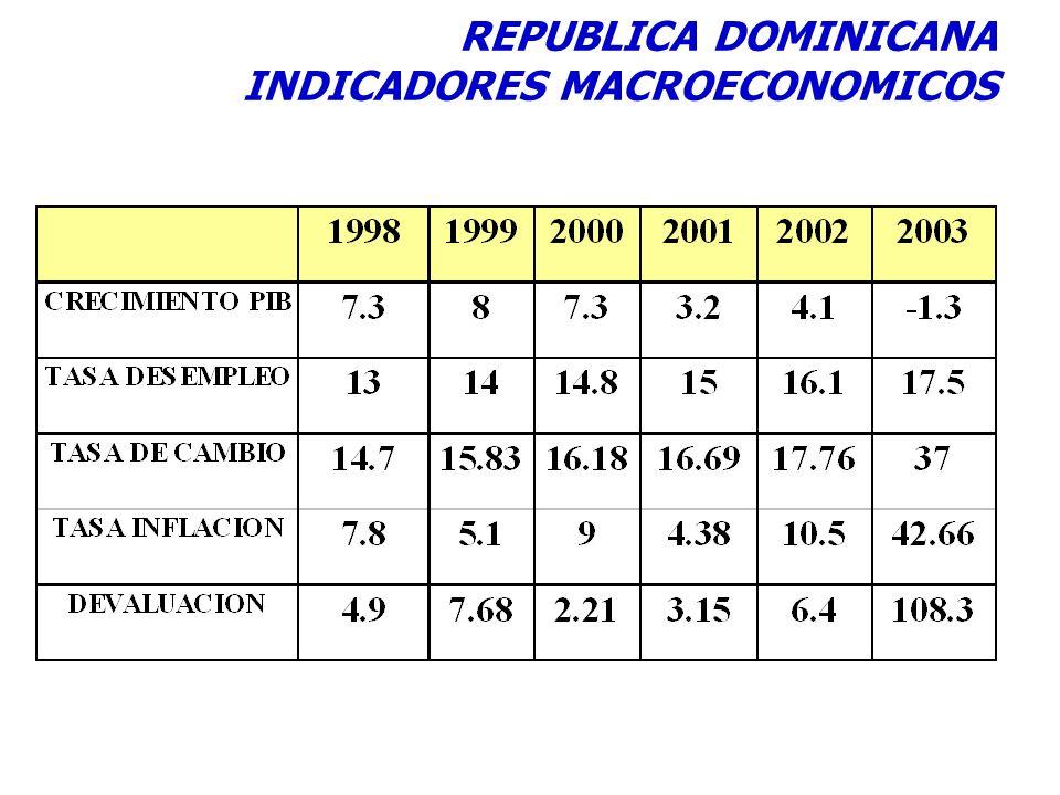 REPUBLICA DOMINICANA INDICADORES MACROECONOMICOS