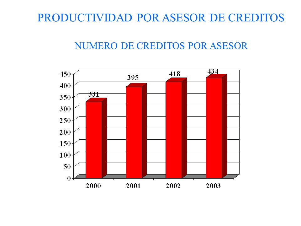 PRODUCTIVIDAD POR ASESOR DE CREDITOS