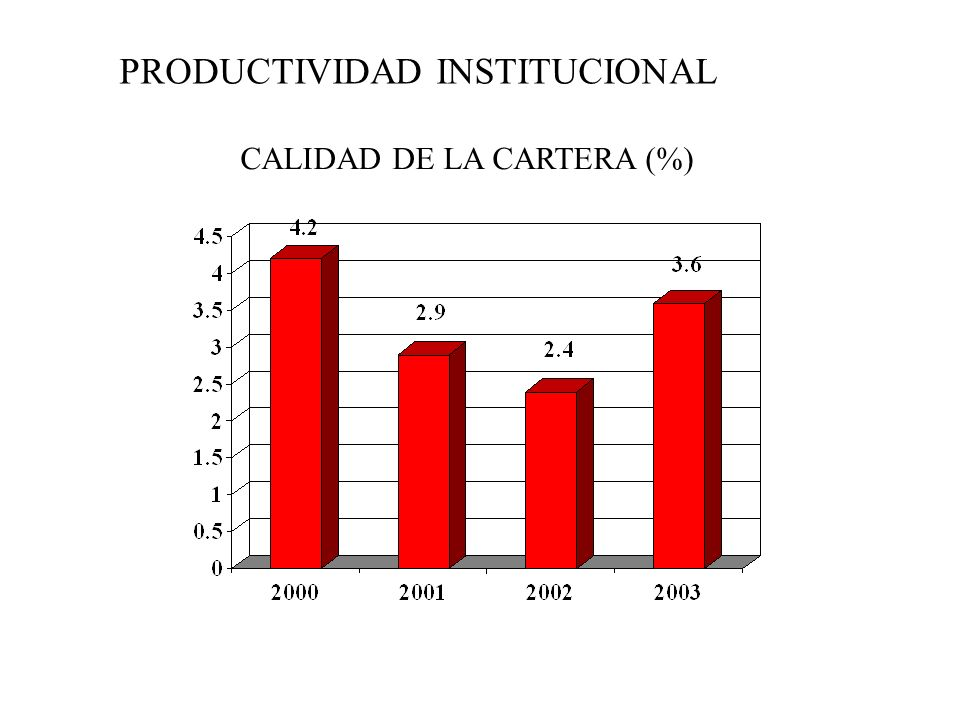 PRODUCTIVIDAD INSTITUCIONAL