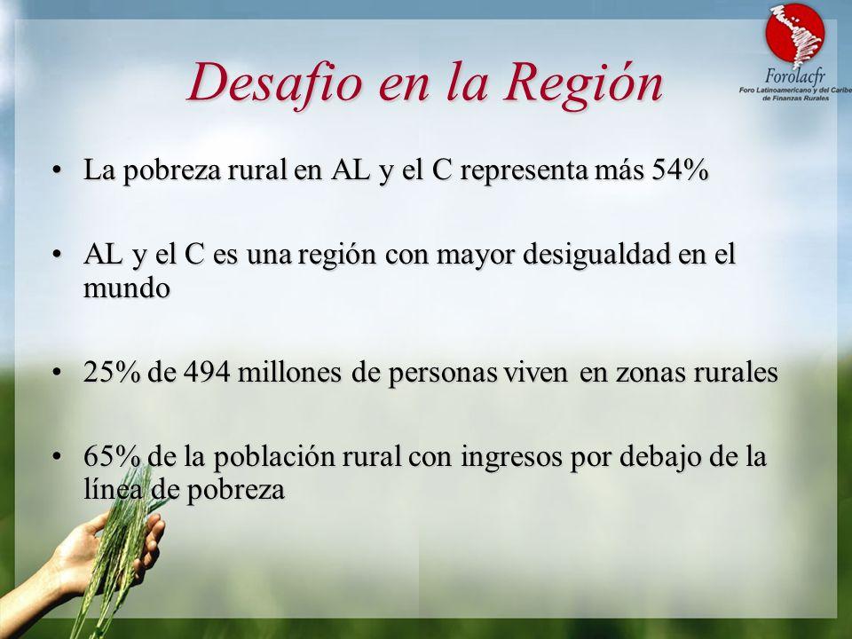 Desafio en la Región La pobreza rural en AL y el C representa más 54%