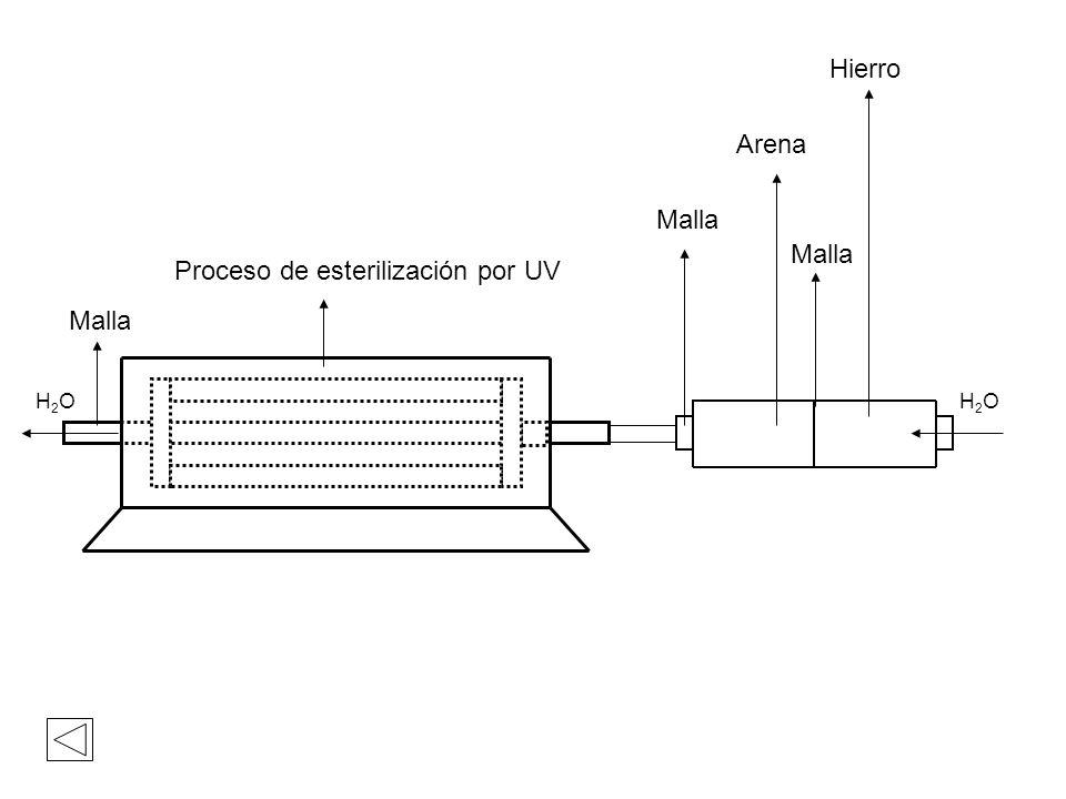 Proceso de esterilización por UV