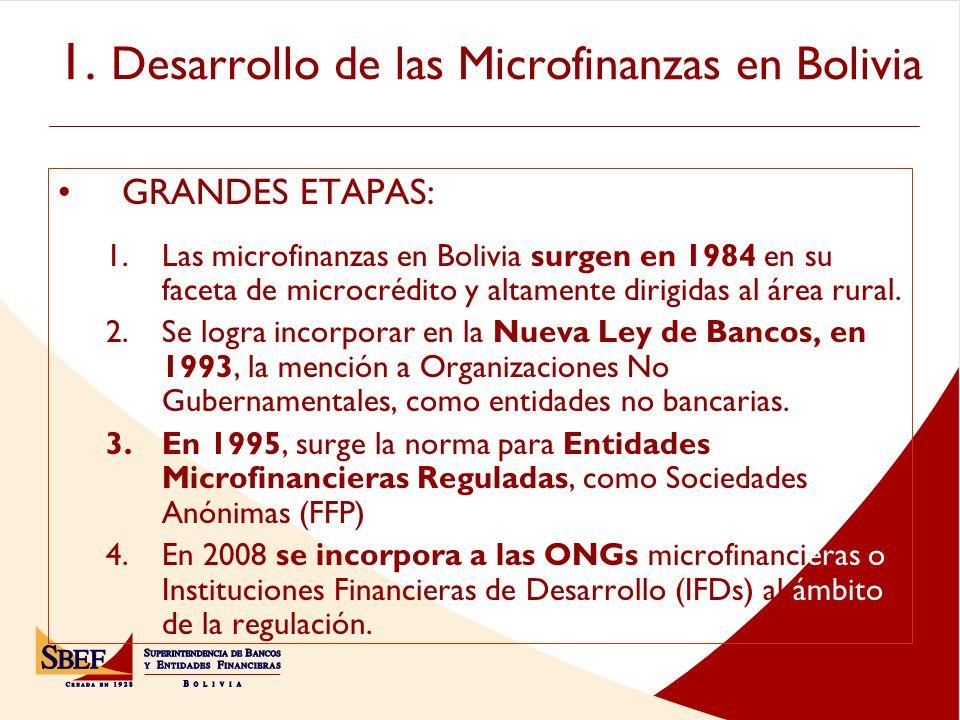 1. Desarrollo de las Microfinanzas en Bolivia