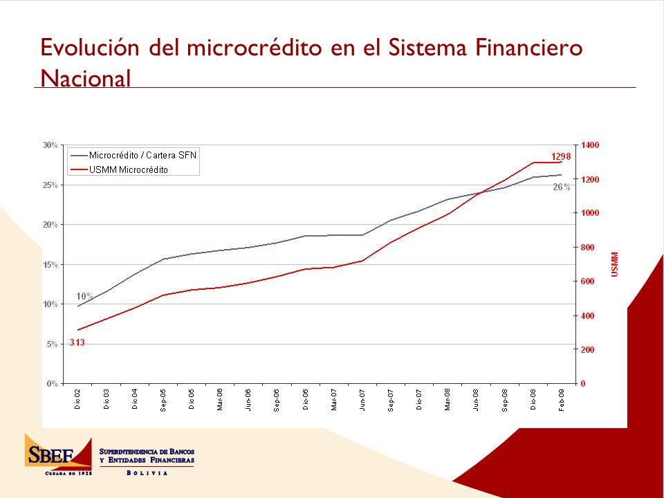 Evolución del microcrédito en el Sistema Financiero Nacional