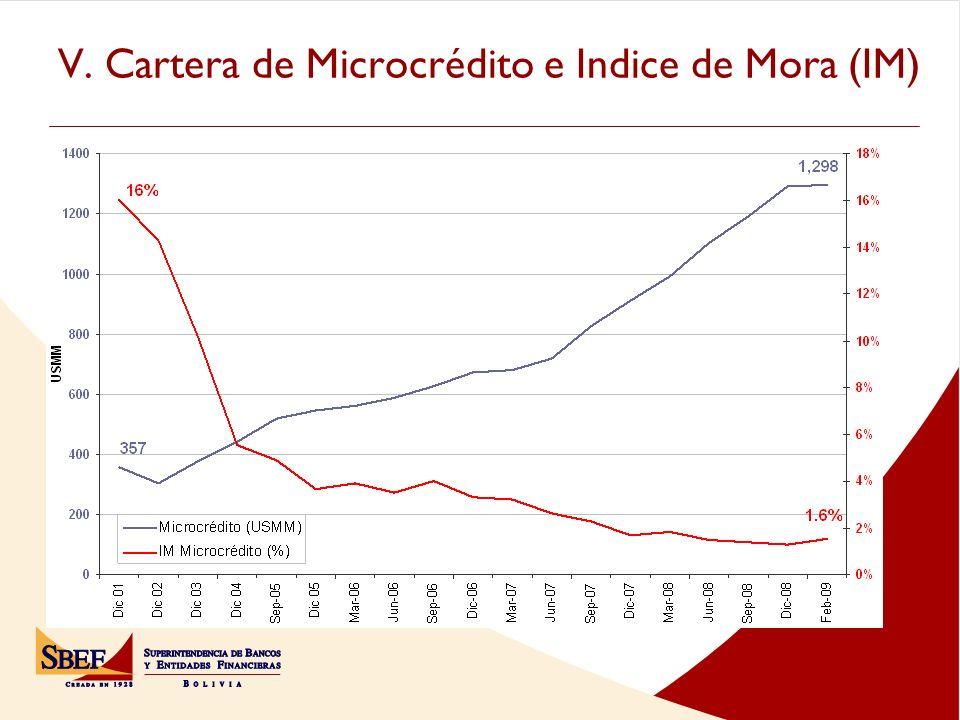 V. Cartera de Microcrédito e Indice de Mora (IM)