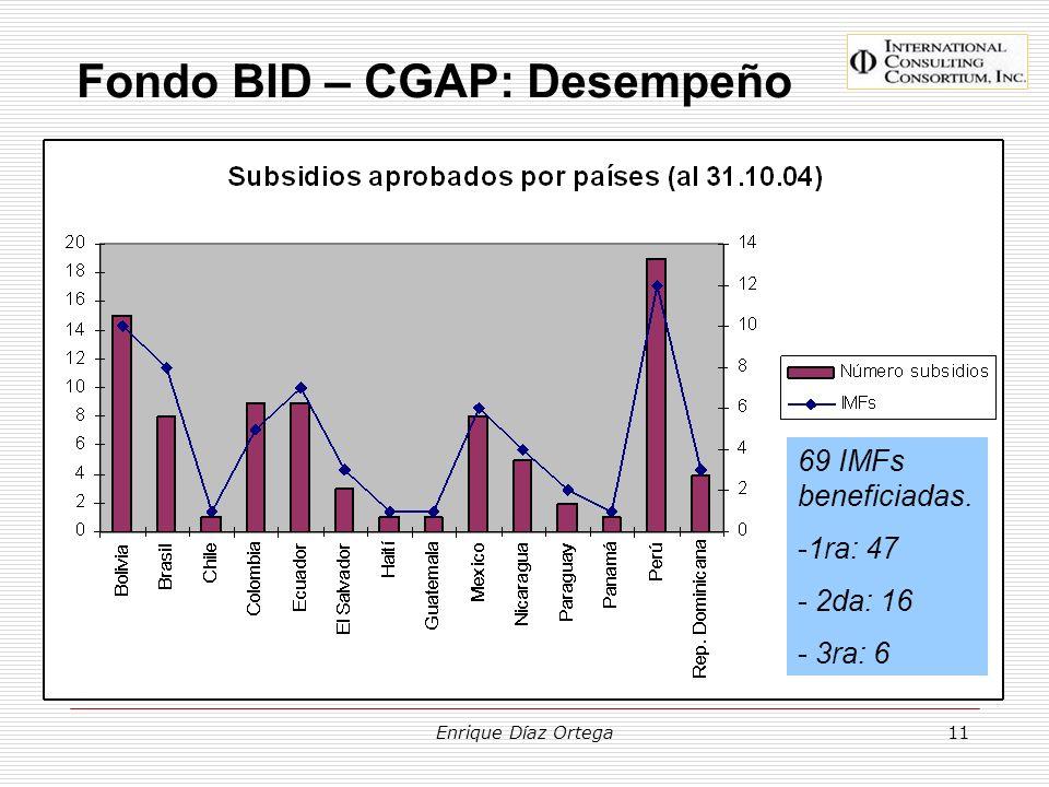 Fondo BID – CGAP: Desempeño
