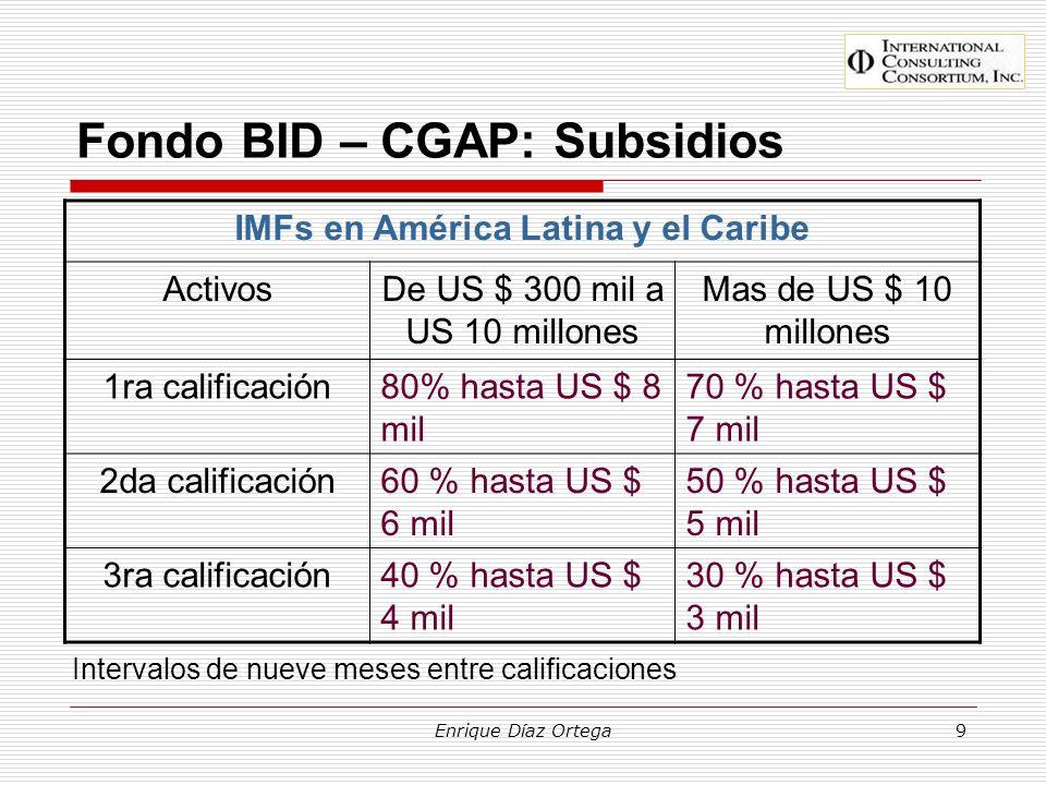 Fondo BID – CGAP: Subsidios