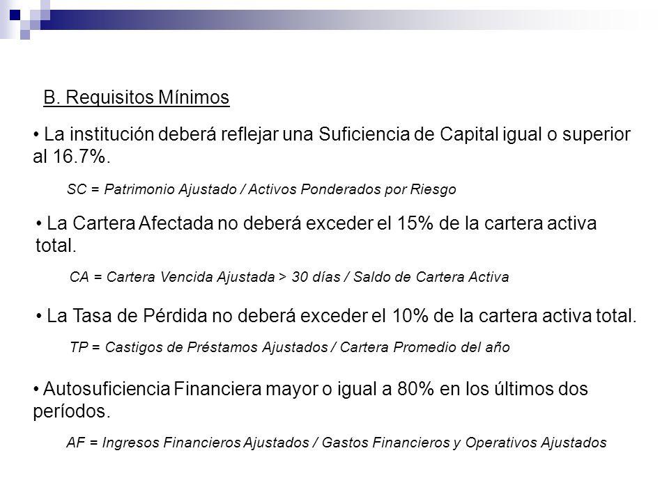 B. Requisitos MínimosLa institución deberá reflejar una Suficiencia de Capital igual o superior al 16.7%.