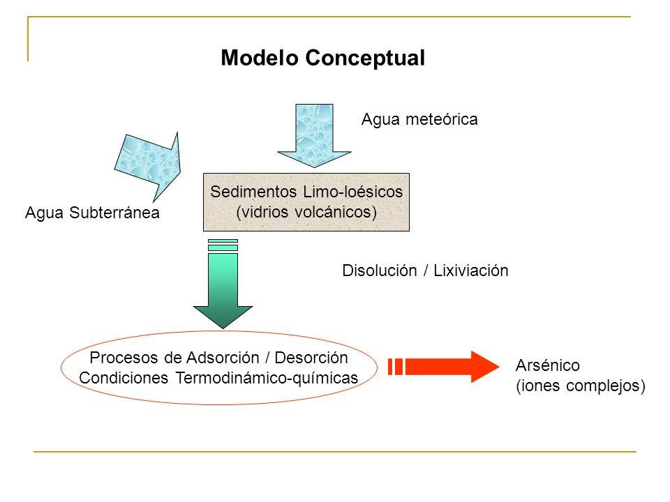 Modelo Conceptual Agua meteórica Sedimentos Limo-loésicos