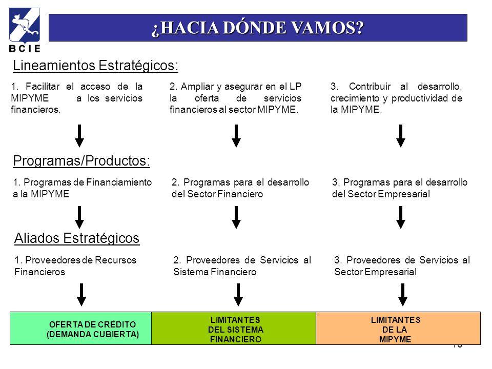 ¿HACIA DÓNDE VAMOS Lineamientos Estratégicos: Programas/Productos: