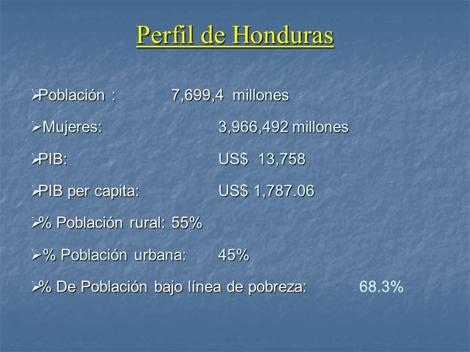 Perfil de Honduras Población : 7,699,4 millones