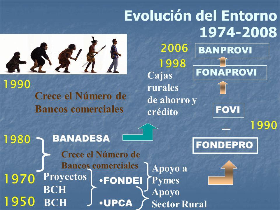 Evolución del Entorno 1974-2008