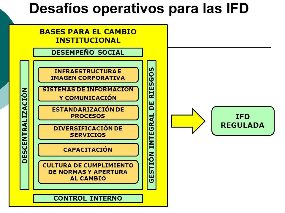 Desafíos operativos para las IFD