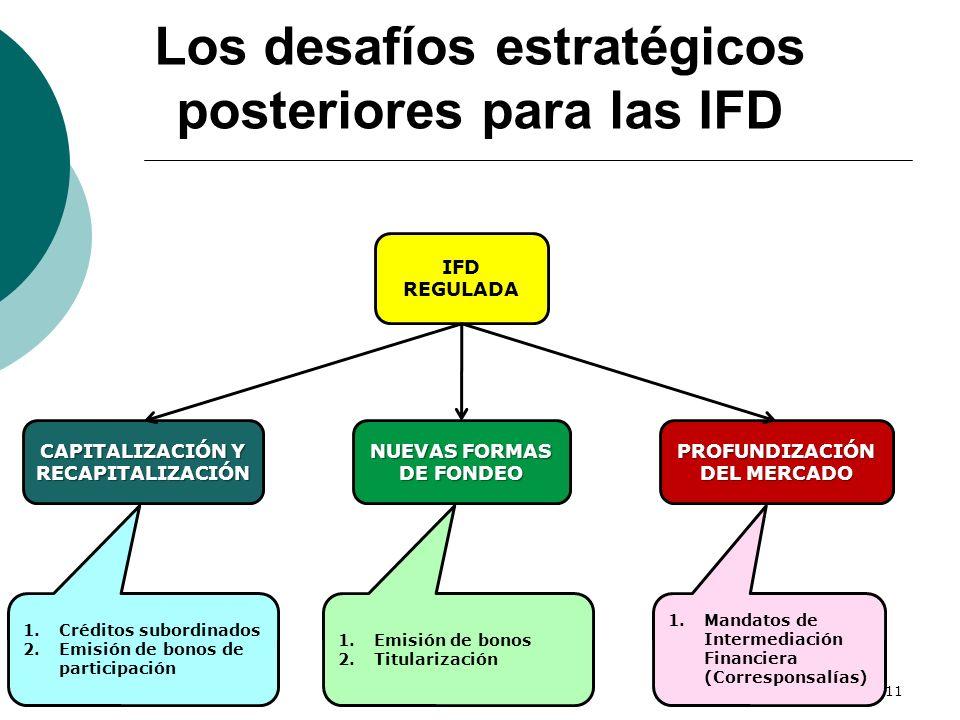 Los desafíos estratégicos posteriores para las IFD