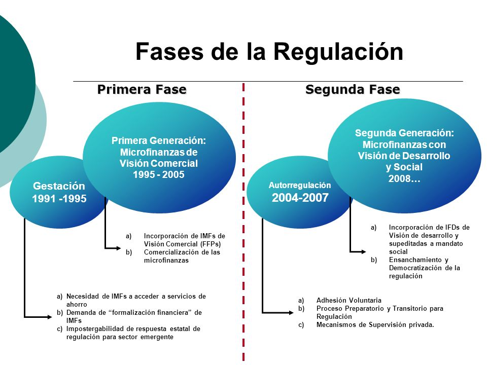 Fases de la Regulación Primera Fase Segunda Fase 2004-2007